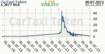 CarTaxi Token denní graf kryptomena, formát 350 x 180 (px) PNG