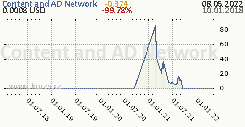 Content and AD Network denní graf kryptomena, formát 500 x 260 (px) PNG
