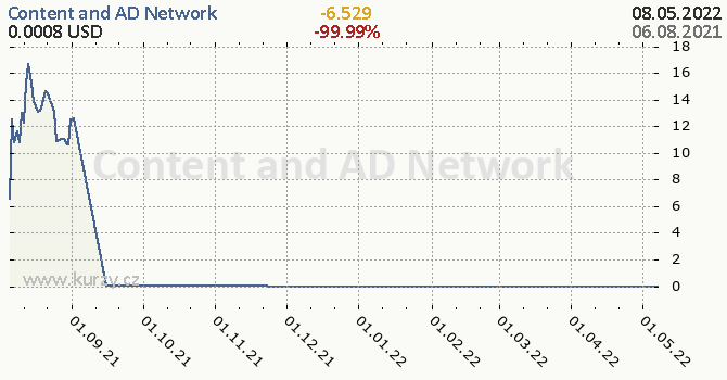 Content and AD Network denní graf kryptomena, formát 670 x 350 (px) PNG