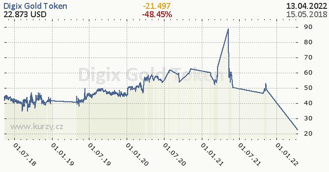 Digix Gold Token denní graf kryptomena, formát 670 x 350 (px) PNG