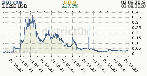 district0x denní graf kryptomena, formát 500 x 260 (px) PNG
