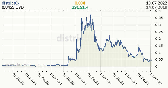 district0x denní graf kryptomena, formát 670 x 350 (px) PNG