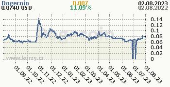 Dogecoin denní graf kryptomena, formát 350 x 180 (px) PNG