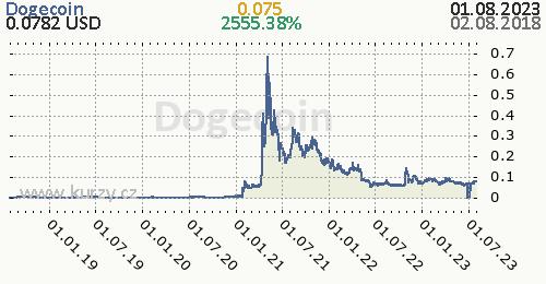 Dogecoin denní graf kryptomena, formát 500 x 260 (px) PNG