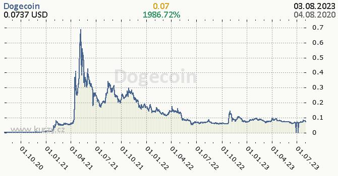 Dogecoin denní graf kryptomena, formát 670 x 350 (px) PNG