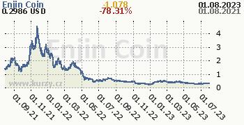 Enjin Coin denní graf kryptomena, formát 350 x 180 (px) PNG