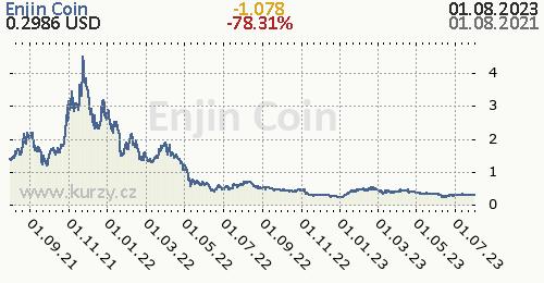 Enjin Coin denní graf kryptomena, formát 500 x 260 (px) PNG