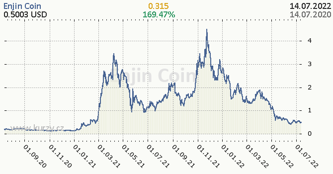 Enjin Coin denní graf kryptomena, formát 670 x 350 (px) PNG