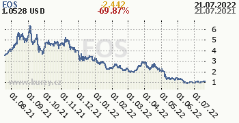 EOS denní graf kryptomena, formát 350 x 180 (px) PNG