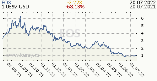 EOS denní graf kryptomena, formát 500 x 260 (px) PNG