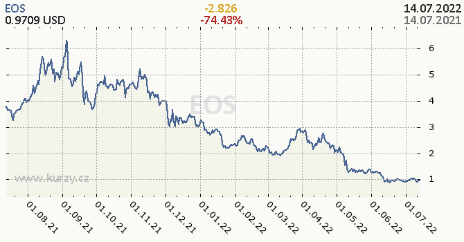 EOS denní graf kryptomena, formát 670 x 350 (px) PNG