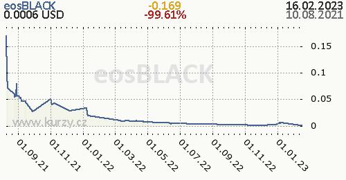 eosBLACK denní graf kryptomena, formát 500 x 260 (px) PNG