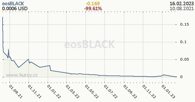 eosBLACK denní graf kryptomena, formát 670 x 350 (px) PNG