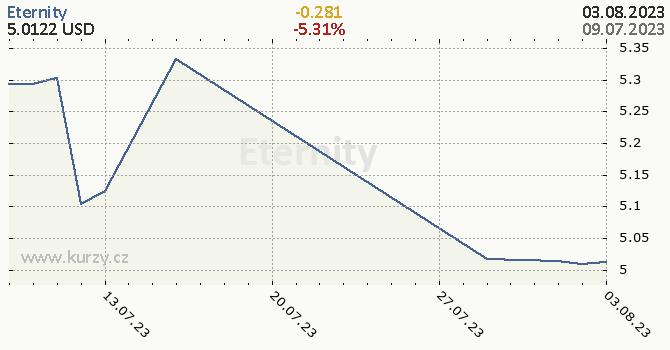 Eternity denní graf kryptomena, formát 670 x 350 (px) PNG
