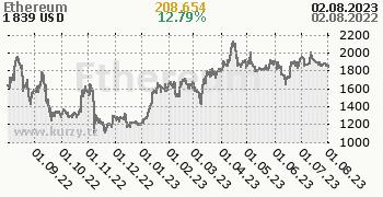 Ethereum denní graf kryptomena, formát 350 x 180 (px) PNG