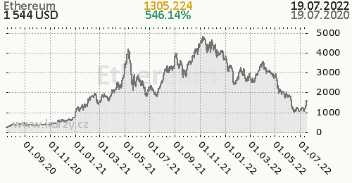 Ethereum denní graf kryptomena, formát 500 x 260 (px) PNG