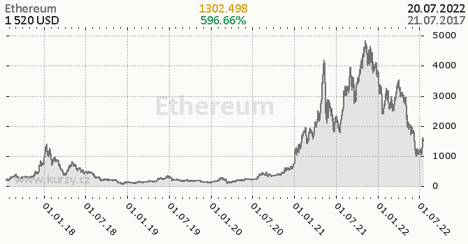 Ethereum denní graf kryptomena, formát 670 x 350 (px) PNG