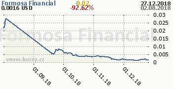 Formosa Financial denní graf kryptomena, formát 350 x 180 (px) PNG