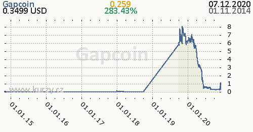 Gapcoin denní graf kryptomena, formát 500 x 260 (px) PNG