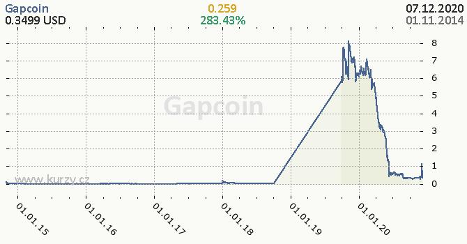 Gapcoin denní graf kryptomena, formát 670 x 350 (px) PNG