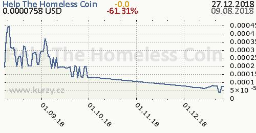 Help The Homeless Coin denní graf kryptomena, formát 500 x 260 (px) PNG