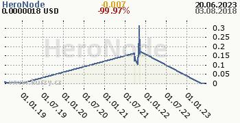 HeroNode denní graf kryptomena, formát 350 x 180 (px) PNG