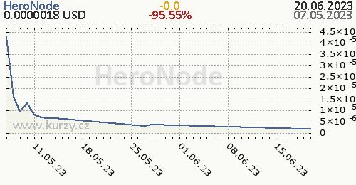 HeroNode denní graf kryptomena, formát 500 x 260 (px) PNG