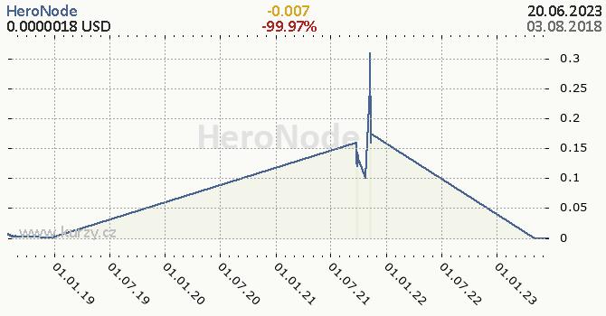 HeroNode denní graf kryptomena, formát 670 x 350 (px) PNG