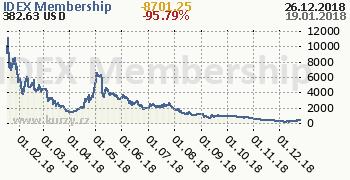 IDEX Membership denní graf kryptomena, formát 350 x 180 (px) PNG