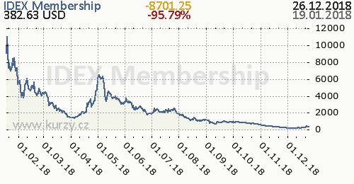 IDEX Membership denní graf kryptomena, formát 500 x 260 (px) PNG