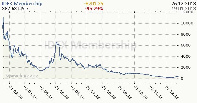 IDEX Membership denní graf kryptomena, formát 670 x 350 (px) PNG