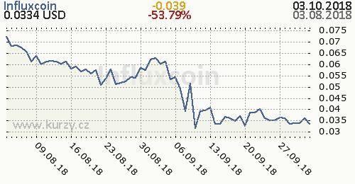 Influxcoin denní graf kryptomena, formát 500 x 260 (px) PNG