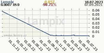 Lampix denní graf kryptomena, formát 350 x 180 (px) PNG