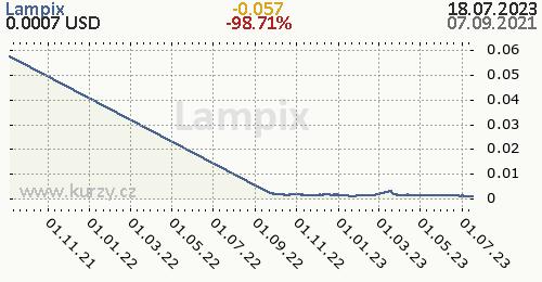 Lampix denní graf kryptomena, formát 500 x 260 (px) PNG