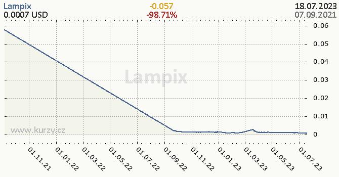 Lampix denní graf kryptomena, formát 670 x 350 (px) PNG