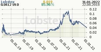Lobstex denní graf kryptomena, formát 350 x 180 (px) PNG