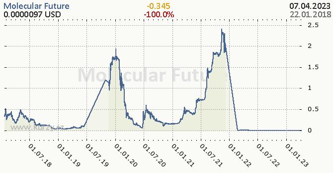 Molecular Future denní graf kryptomena, formát 670 x 350 (px) PNG