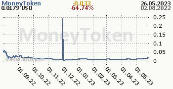 MoneyToken denní graf kryptomena, formát 350 x 180 (px) PNG