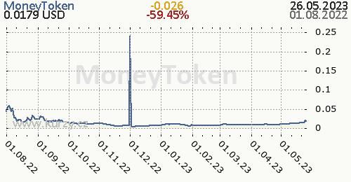 MoneyToken denní graf kryptomena, formát 500 x 260 (px) PNG