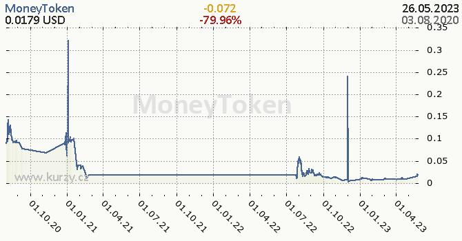 MoneyToken denní graf kryptomena, formát 670 x 350 (px) PNG