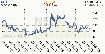 NEO denní graf kryptomena, formát 350 x 180 (px) PNG