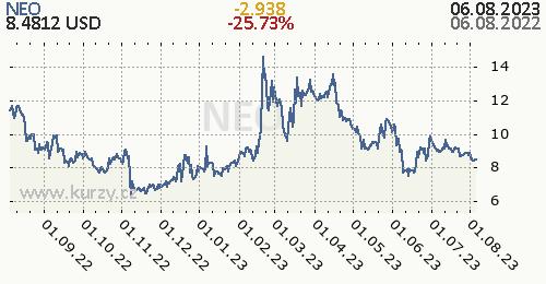 NEO denní graf kryptomena, formát 500 x 260 (px) PNG