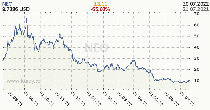 NEO denní graf kryptomena, formát 670 x 350 (px) PNG