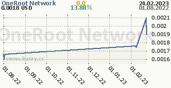 OneRoot Network denní graf kryptomena, formát 350 x 180 (px) PNG