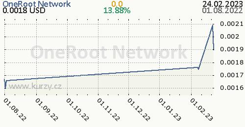 OneRoot Network denní graf kryptomena, formát 500 x 260 (px) PNG