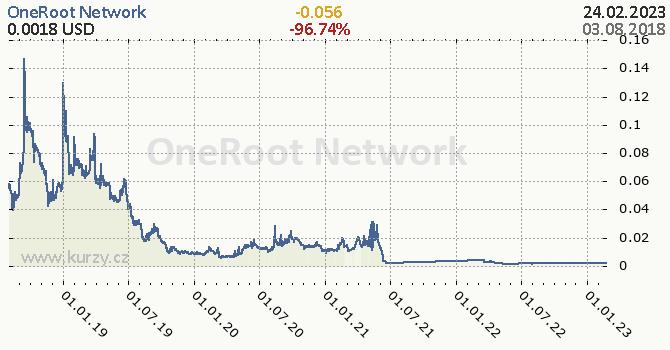 OneRoot Network denní graf kryptomena, formát 670 x 350 (px) PNG