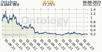 Ontology denní graf kryptomena, formát 350 x 180 (px) PNG