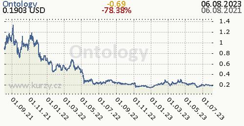 Ontology denní graf kryptomena, formát 500 x 260 (px) PNG