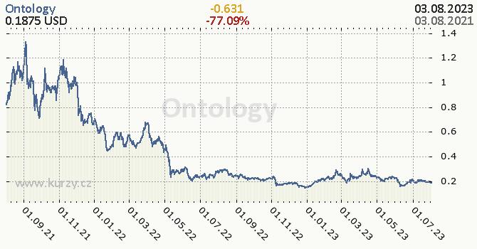 Ontology denní graf kryptomena, formát 670 x 350 (px) PNG