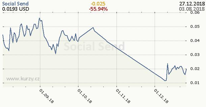 Social Send denní graf kryptomena, formát 670 x 350 (px) PNG